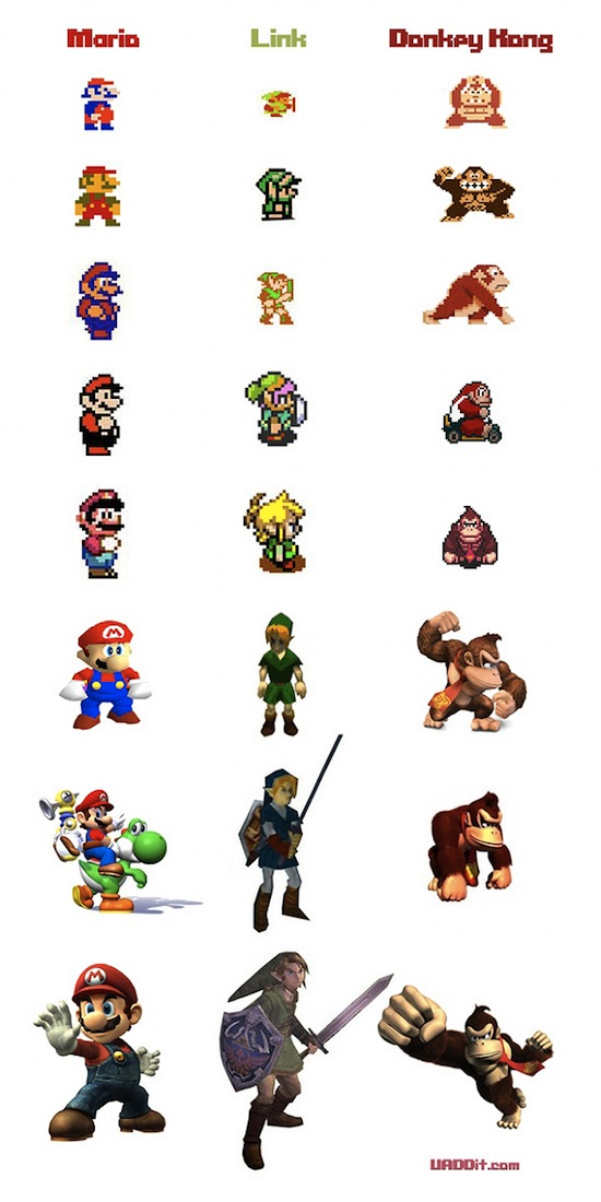 evolutionofnintendocharacters