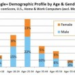 Google-Demographic-Usage-600x398-550x364