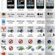 Infographic-The-iPhone-Evolution